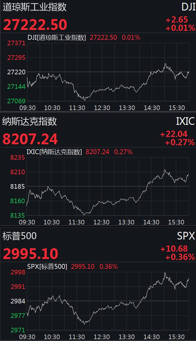 """美股三大股指暴跌 美股终结""""二连跌"""" 道指盘中跌逾百点"""