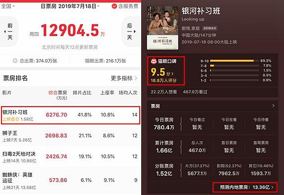 邓超《银河补习班》首日累计总票房1.58亿