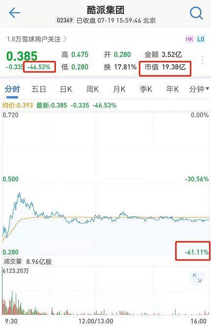 又一国产手机爆了!被贾跃亭害惨:3年亏65亿,复牌暴跌46%,基金