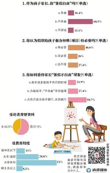 """近七成受访者 """"暑假不自由""""成家长面临难题"""