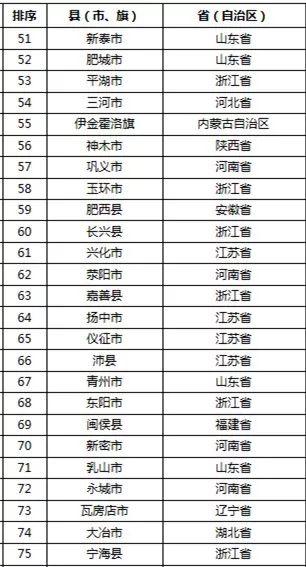 2019年百强县gdp_2019全国百强县排名
