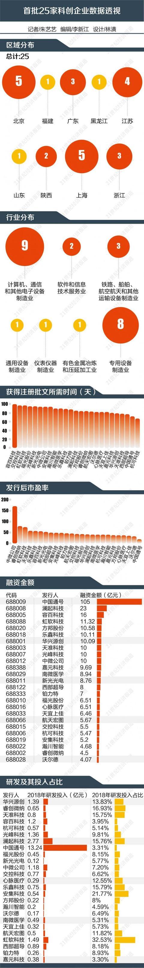 """科创板""""25星宿""""诞生记:中国版纳斯达克的速度与梦想"""