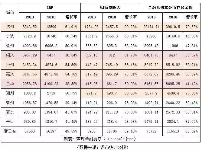 金华历年人口变化_金华人口分布图