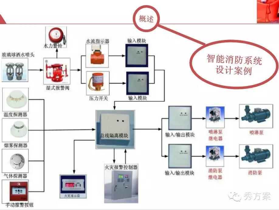 消防系统_智能消防火灾自动报警系统解决方案(ppt)_灭火