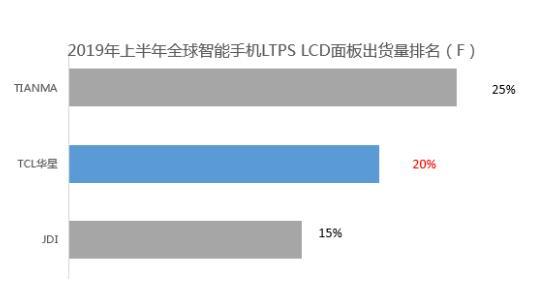 TCL华星光电 t3项目出货量不断突破,超过JDI跃居全球第二