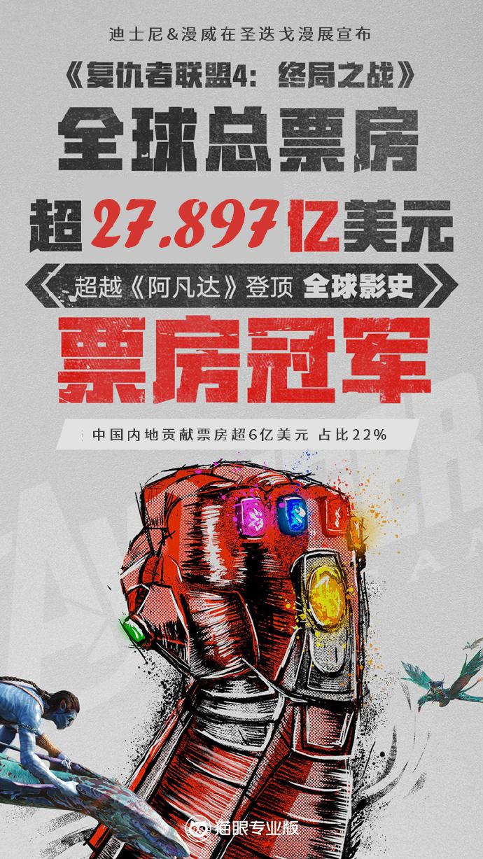 复仇者联盟4全球票房登顶,成功超越阿凡达成为电影史第一