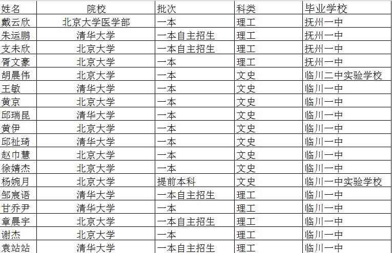 2020年抚州南城人口数_抚州东乡2020年规划图