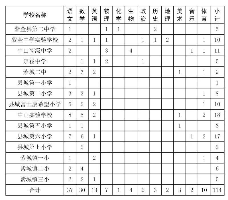 沙巴体育对压114人!有编河源紫金县选招教师公告