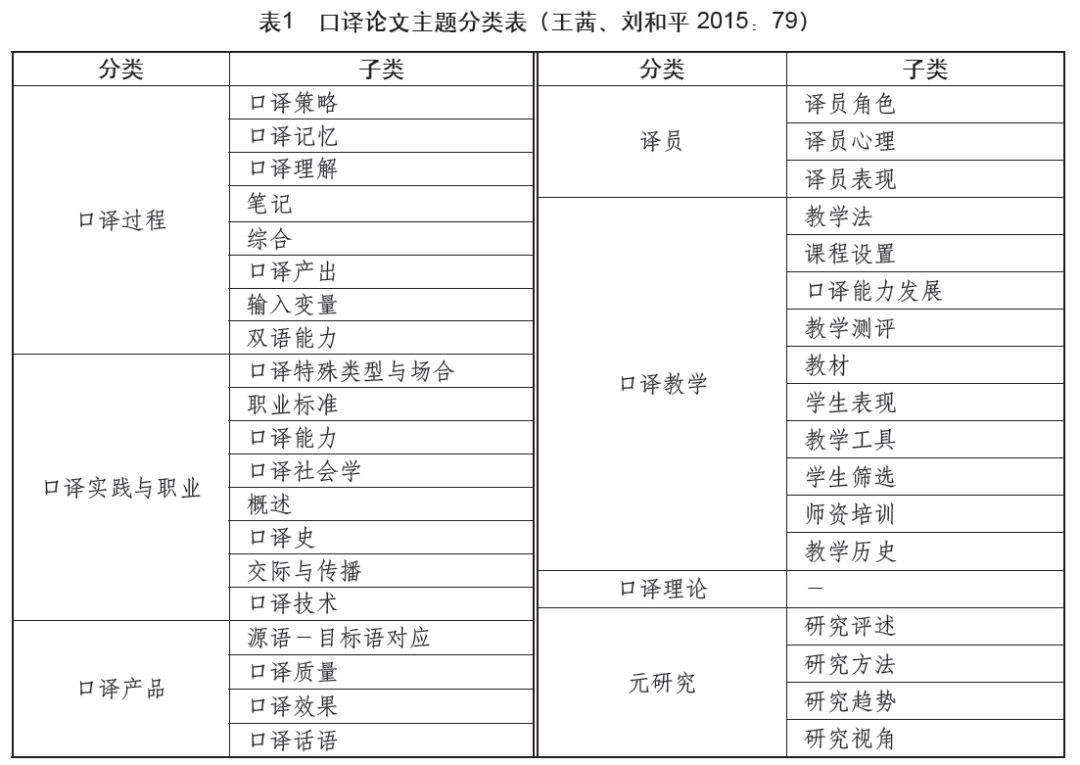 期刊好文 改革开放以来中国口译研究40年考察(一)(文任文 郭聪 黄娟)