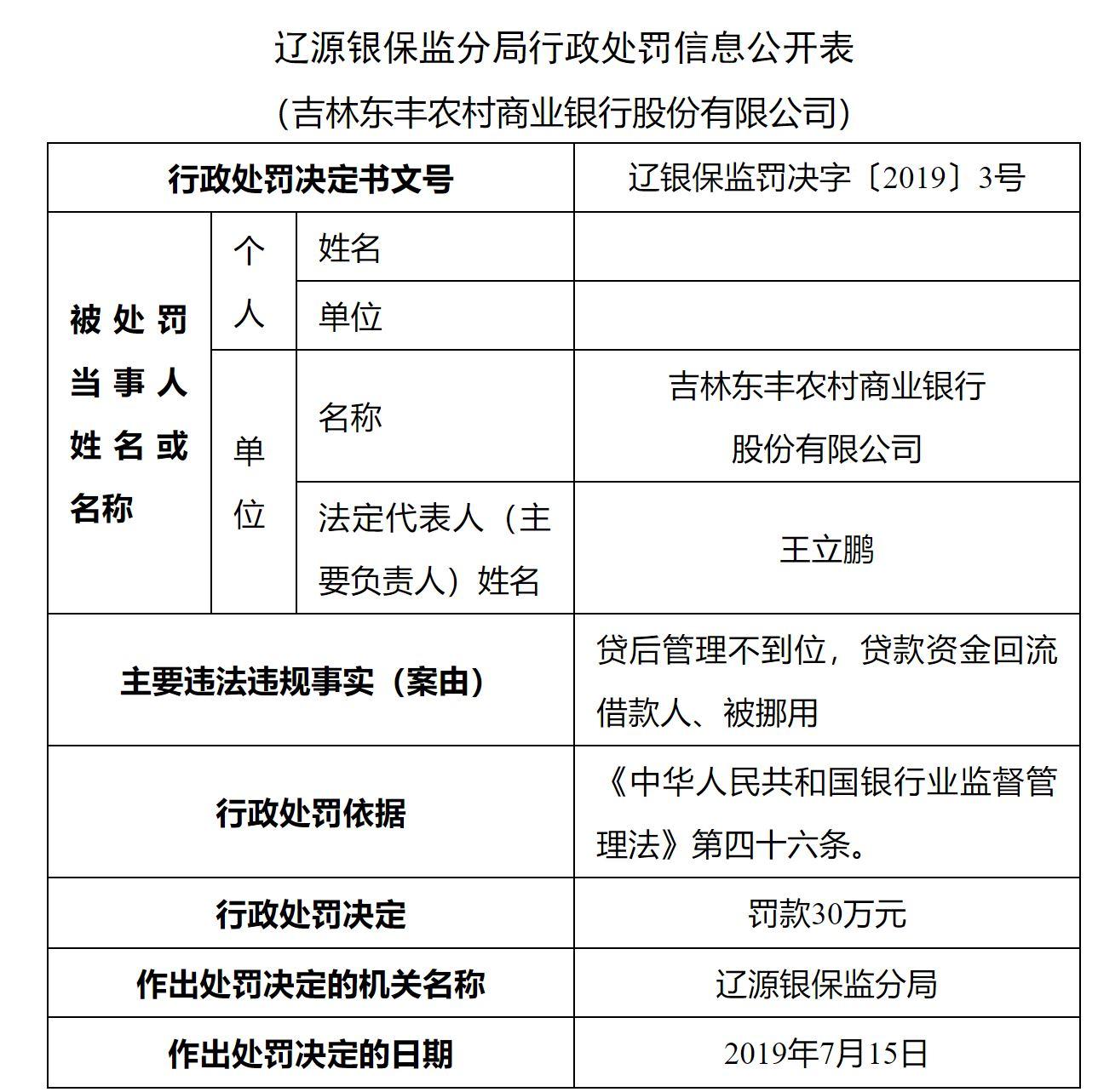 贷后管理不到位 吉林东丰农商行被罚30万两员工被警告