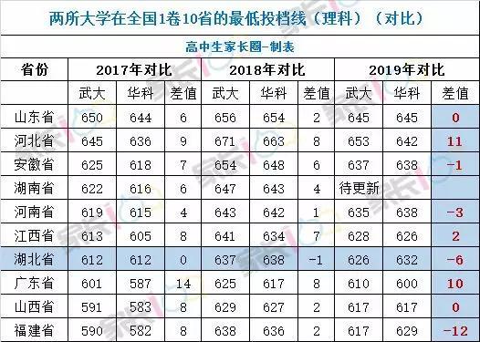 2019年湖北省一批投档线已出:华科超武大6分?