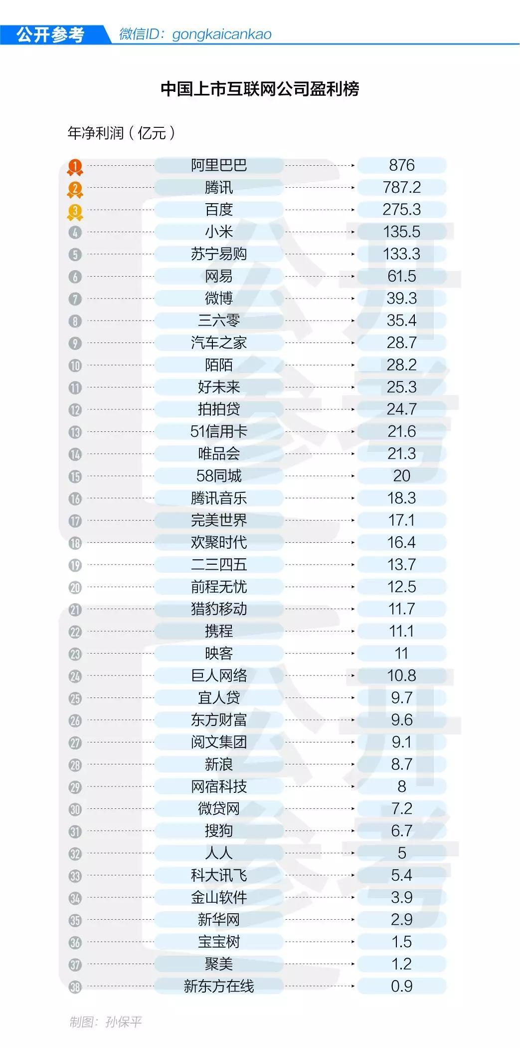 途牛seo_百度一年净赚275亿是小米两倍网易45倍