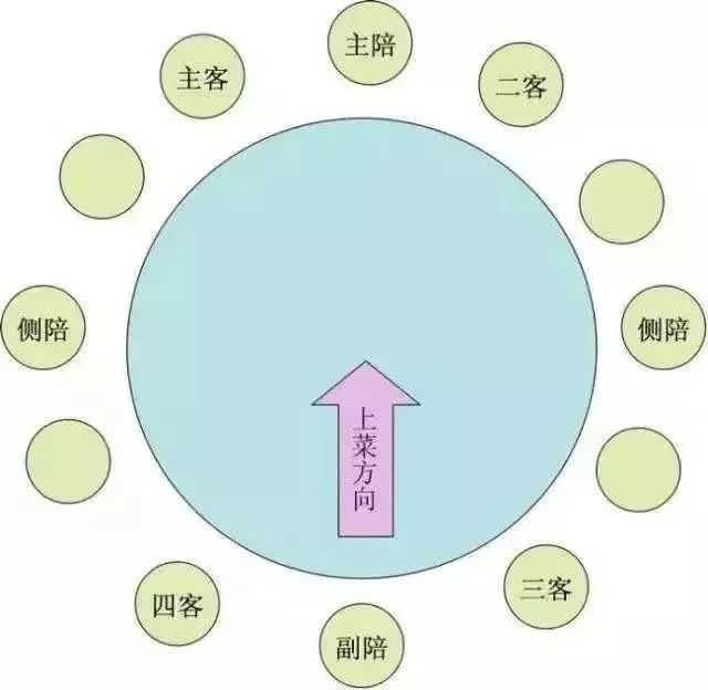 中国餐桌礼仪:古人为什么贵客要坐西边?