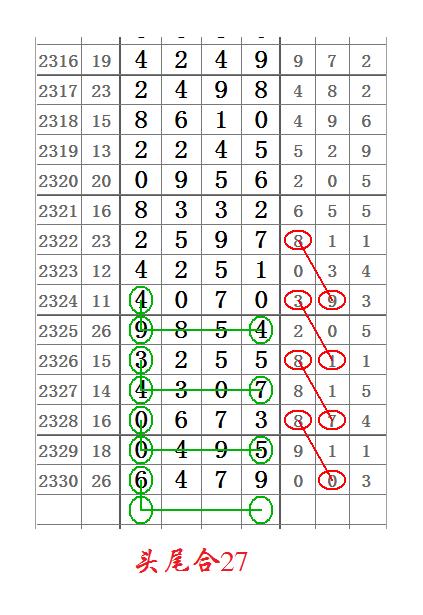 七星彩2331期心灵码仙头尾合数图规,这期跑不掉了!