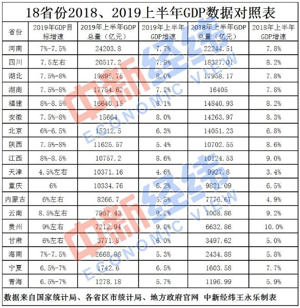 18省份公布上半年GDP:津渝跻身万亿俱乐部 云南领跑增速榜_经济