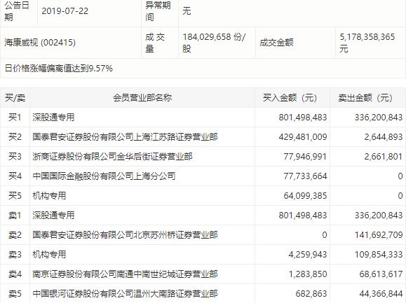海康威视大涨7.8%全天成交超51亿,深股通为买入主力_同比