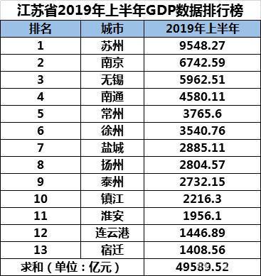 2019淮安市gdp_淮安市地图