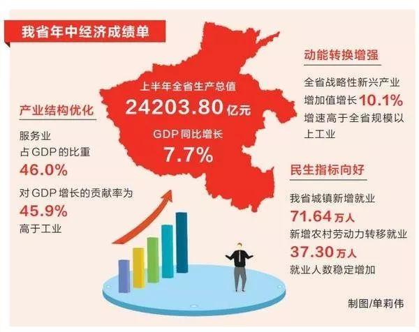 商丘2021年上半年GDP_2020年前三季度河南各市GDP出炉 商丘跃居全省第六