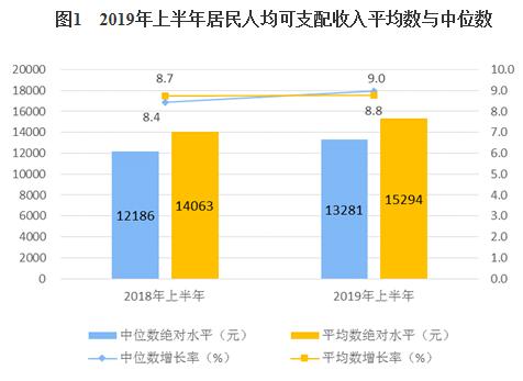 中国人均收入中位数_中国人均收入变化图