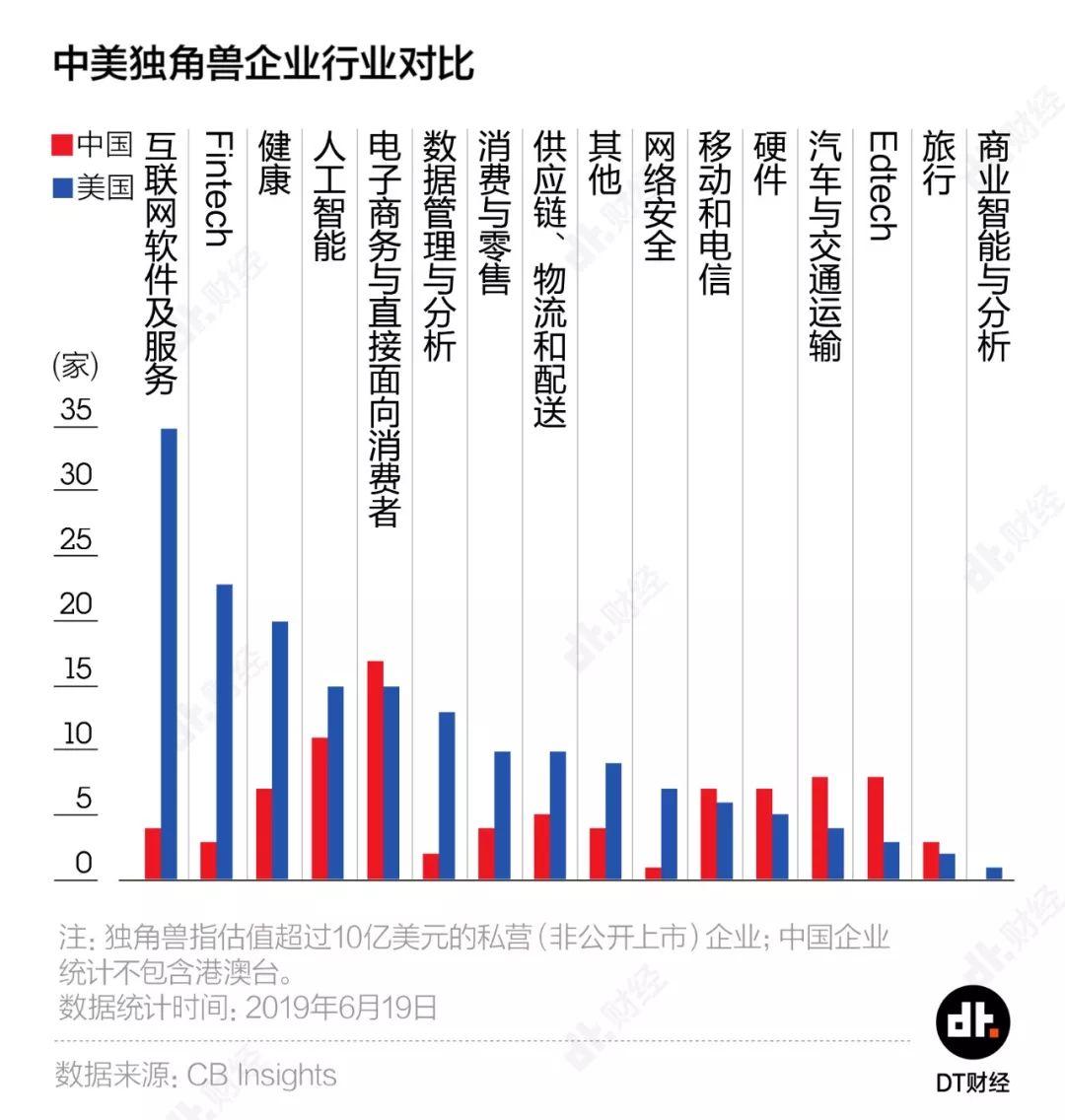 在互联网软件和服务、fintech等行业中,中国的新兴企业数量还不到美国的零头.
