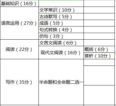 小学上初中语文试题_重庆小升初考试重点学校语文试卷横向对比_分析