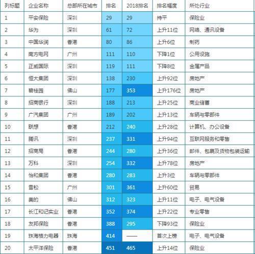 2019全球财富排行_2019胡润全球富豪榜排名 中国富豪排行榜 拥有财富