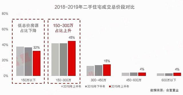 加速刚需外溢广州低价二手房卖少见少