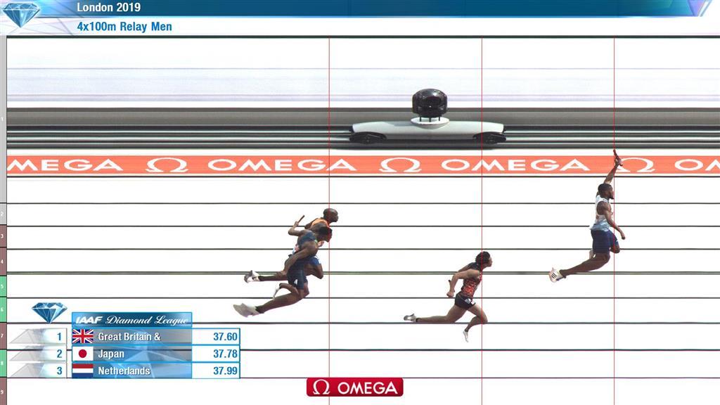 中国队仅获第五,3支队伍跑进38秒大关,这次接力比赛堪比奥运会