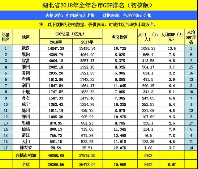 黄冈gdp_湖北各城市2017年GDP预测值新鲜出炉,来看看你家乡一年的成绩吧