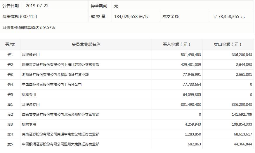 海康威视今日大涨7.8% 深股通买入8亿元并卖出3.36亿元_盘后