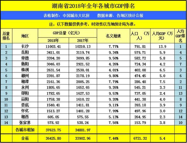 广东各市湖南各市gdp对比_长沙 岳阳 常德 衡阳 株洲 邵阳等湖南各州市2018年上半年GDP对比
