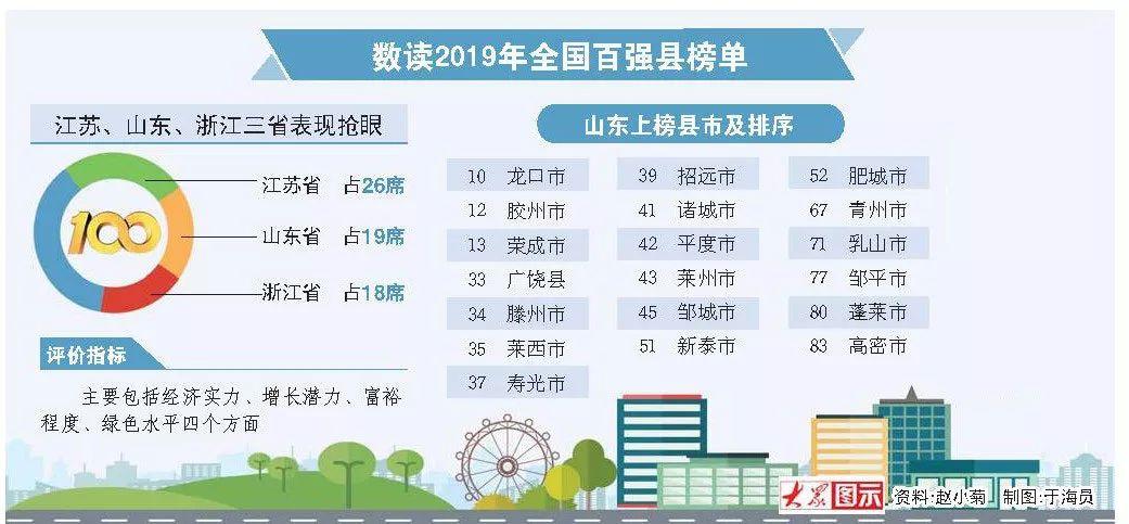 2019年山东省各县经济总量_山东省地图