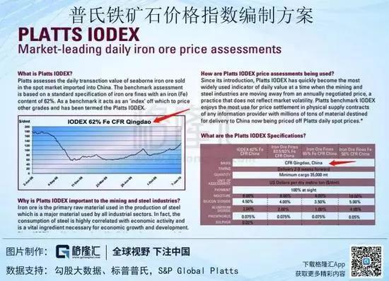 《期货基础知识》普氏指数与期货定价