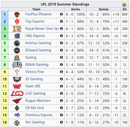 RNG碾压EDG、GRF三连败 盘点全球各赛区积分榜