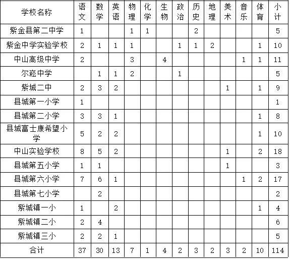 沙巴体育官网网紫金公开选调114名县城学校教师23日报名!