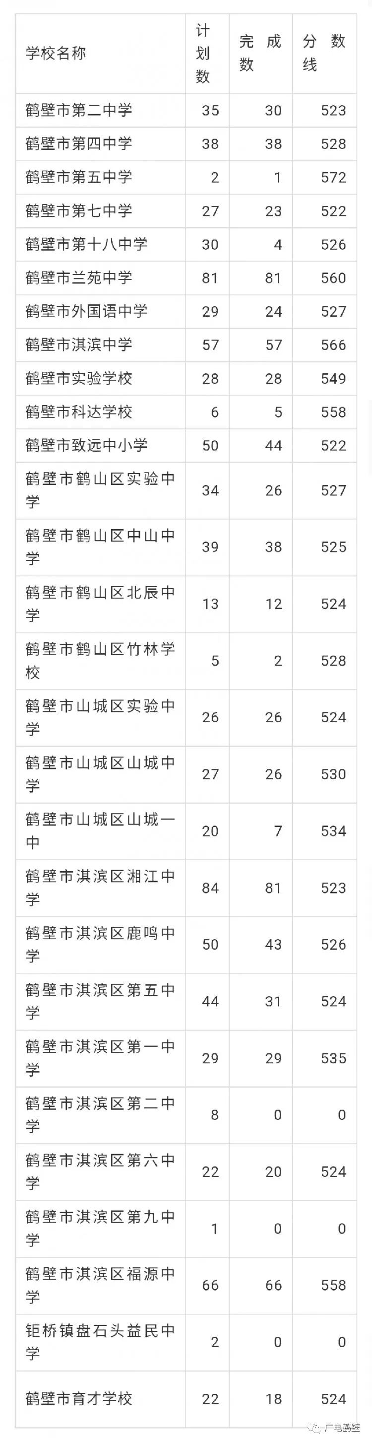 鹤壁市2019普通高中录取分数线公布!