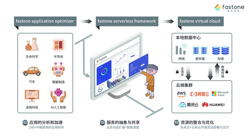 36氪首发   为企业提供一站式多云算力运营服务,「速石科技」获金沙江创投数千万元A轮融资