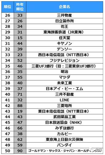 2019年日o+排行_2019应用大学排行榜发布 我校在44所江苏高校中居第十七位
