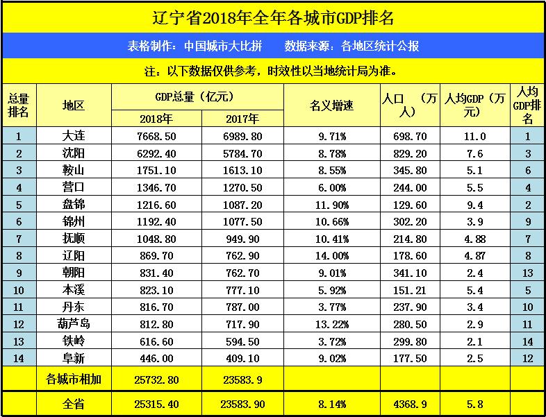 20年辽宁gdp排行_强化城市管网建设 有望促进钢需增长