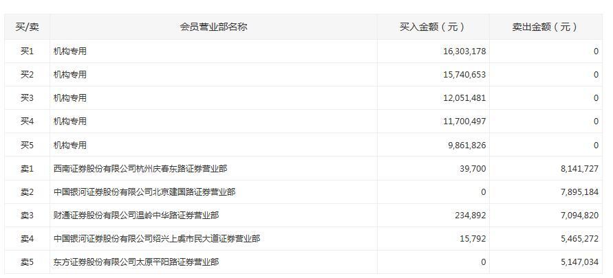 中信出版龙虎榜:五机构席位买入6565万元_西南