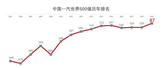 2019《财富》世界500强榜单发布 中国一汽大幅提升至第87位