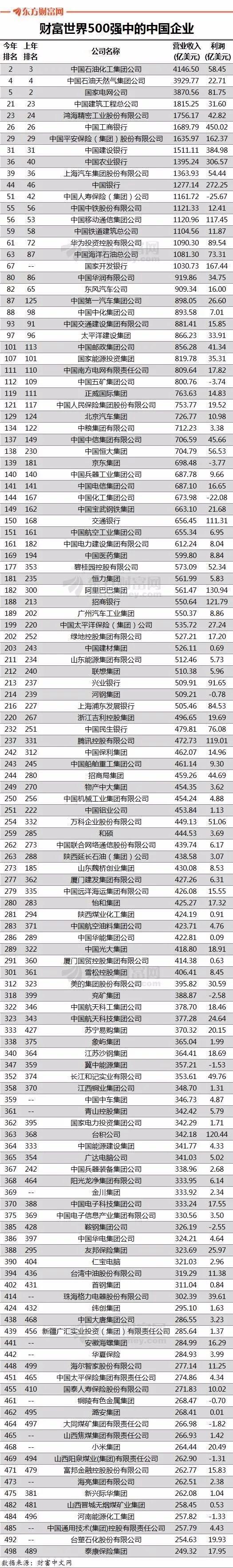 科技兴国!世界500强企业,中国首次超越美国