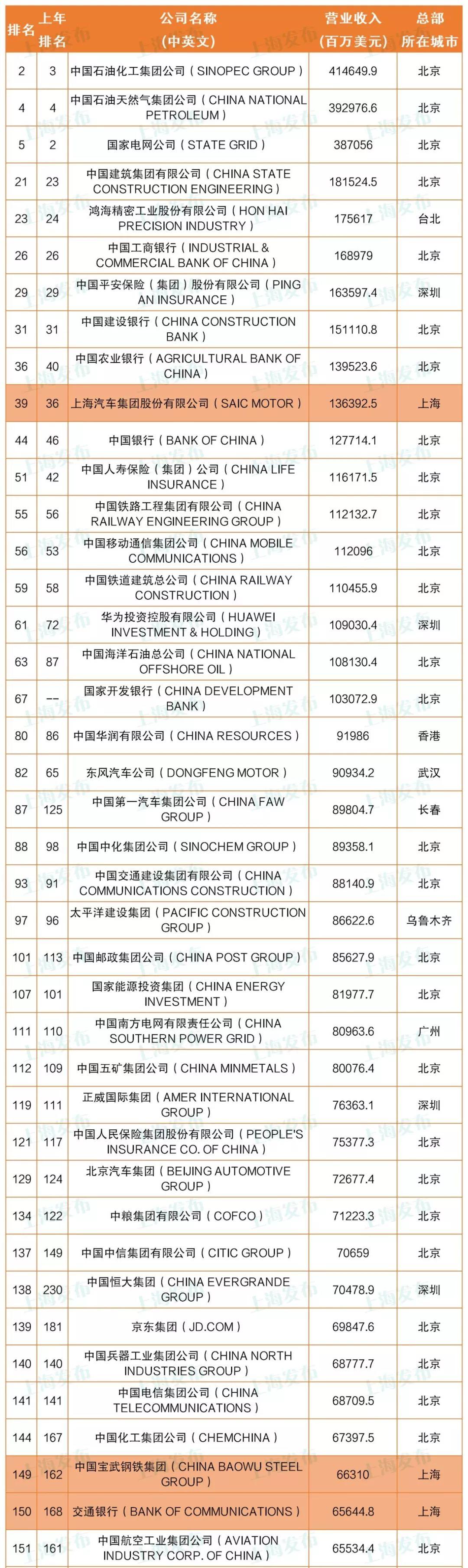 """【提示】129家中国企业上榜""""财富500强"""",这些总部在沪企业入围!"""