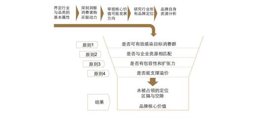 欧赛斯品牌核心价值推导模型