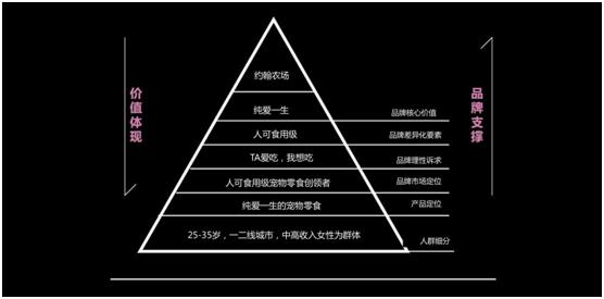 約翰農場品牌金字塔