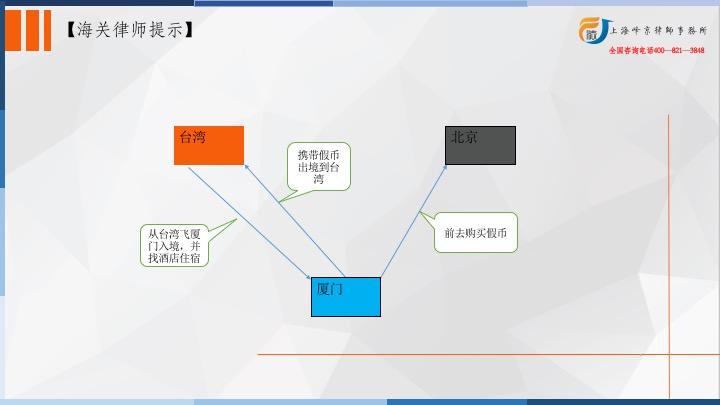 """原创             上海海关走私律师张严锋/走私假币罪中对""""假纪"""