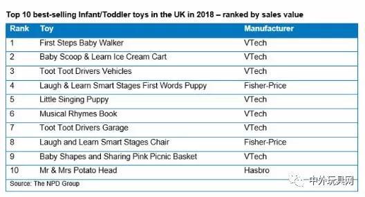 """英国十大热卖婴童玩具,被伟易达""""垄断""""了~"""