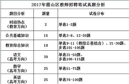 7月23-27日!霞山教师编制招考大事件!