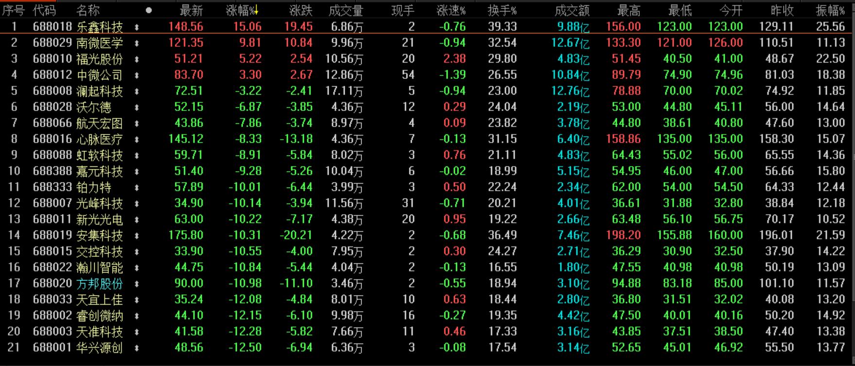 科创板午盘收盘 15只个股收跌超10%