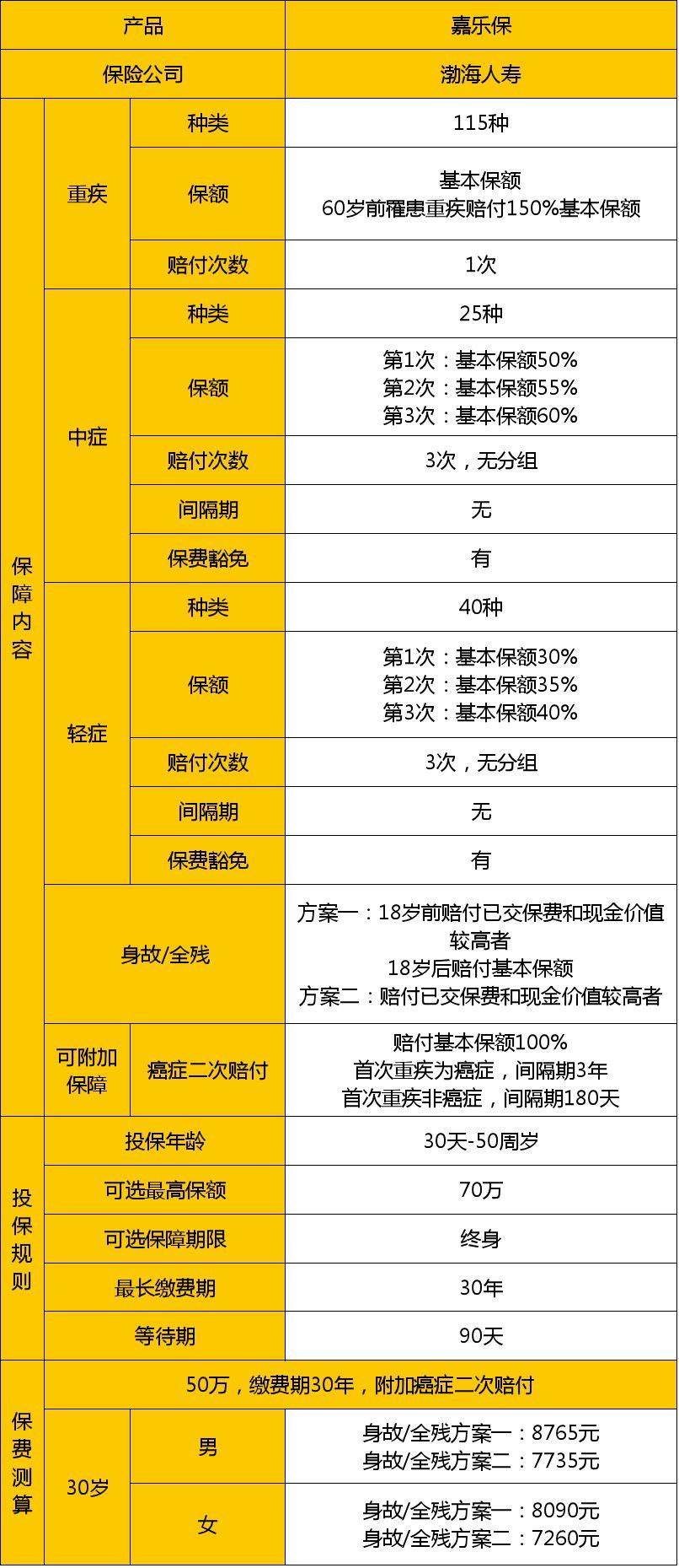 渤海人寿嘉乐保产品形态